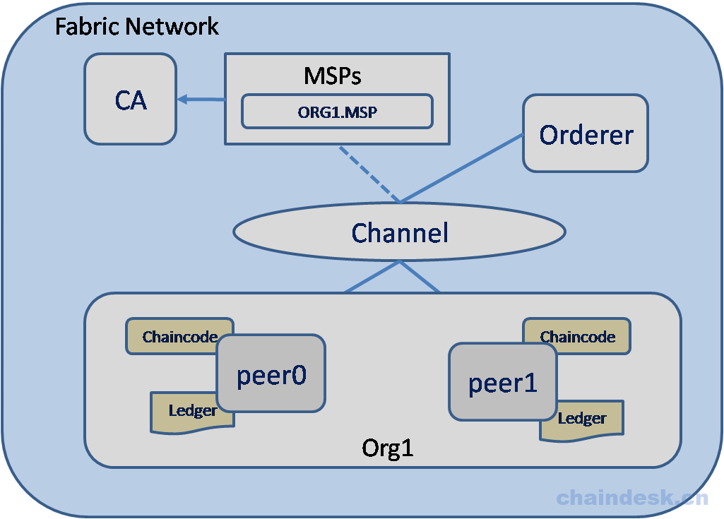 networkArch